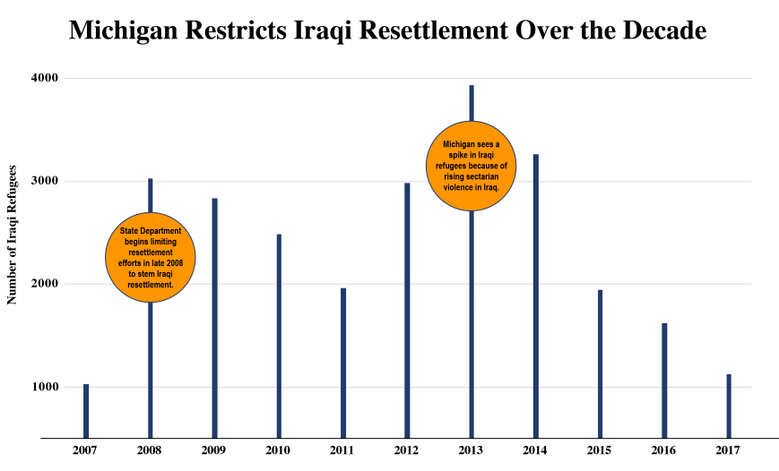 Iraqi_Refugee_Entry_In_Michigan_Over_Decade